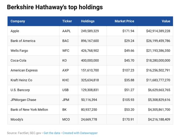 Đầu tư lớn vào hãng tương cà Kraft Heinz, Warren Buffett mất hơn 4 tỷ chỉ trong một ngày