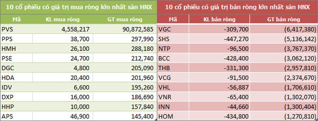 Tuần 18-22/2: Khối ngoại sàn HoSE vẫn mua ròng 773 tỷ đồng, vẫn gom mạnh HPG và CCQ ETF nội - Ảnh 4.