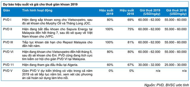 Kéo dài thời gian khấu hao giàn khoan, lợi nhuận PVD sẽ được hỗ trợ tích cực trong dài hạn - Ảnh 2.