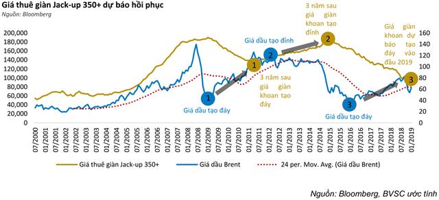 Kéo dài thời gian khấu hao giàn khoan, lợi nhuận PVD sẽ được hỗ trợ tích cực trong dài hạn - Ảnh 3.