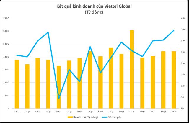 Viettel Global đạt16,4 tỷ đồnglợi nhuận trước thuế trong quý 4/2018 - Ảnh 1.