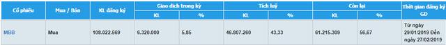 MBBank mua được hơn 46,8 triệu cổ phiếu quỹ, đạt 43% kế hoạch - Ảnh 1.