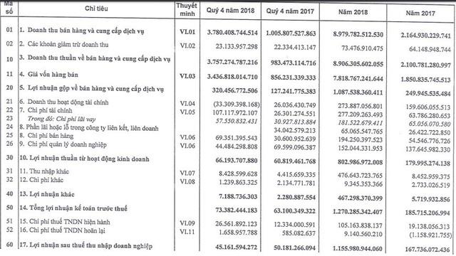Sao Mai Group (ASM) báo lãi kỷ lục 1.156 tỷ đồng, gấp gần 7 lần năm trước - Ảnh 2.