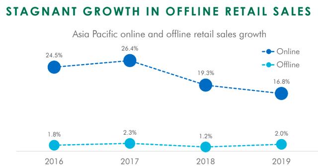Nghịch lý ngành bán lẻ: Mua hàng trực tuyến lên ngôi, nhưng cửa hàng đóng góp đến 80% doanh số! - Ảnh 2.