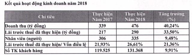 Chứng khoán FPT đặt mục tiêu lãi trước thuế 220 tỷ đồng năm 2019 - Ảnh 1.