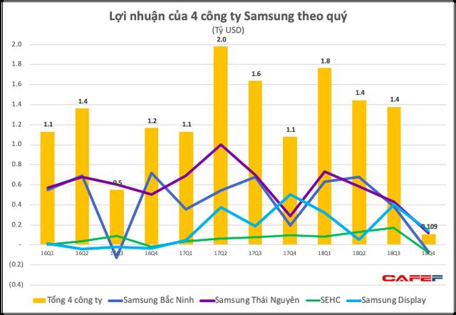 Lợi nhuận quý 4 của Samsung Việt Nam bất ngờ giảm sâu, xuống thấp hơn cả khi có sự cố Galaxy Note 7, hai công ty con báo lỗ - Ảnh 3.