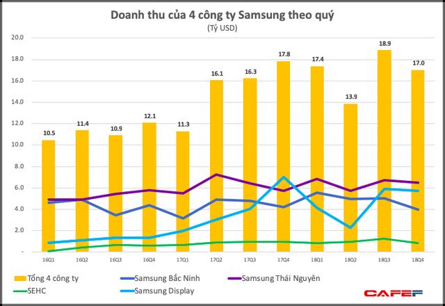 Lợi nhuận quý 4 của Samsung Việt Nam bất ngờ giảm sâu, xuống thấp hơn cả khi có sự cố Galaxy Note 7, hai công ty con báo lỗ - Ảnh 4.