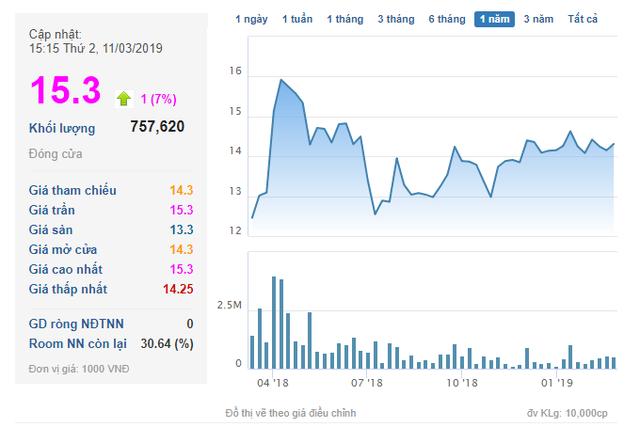 HDC tăng trần trước tin Vietinbank Securities đăng ký mua thêm 3 triệu cổ phần Hodeco - Ảnh 1.