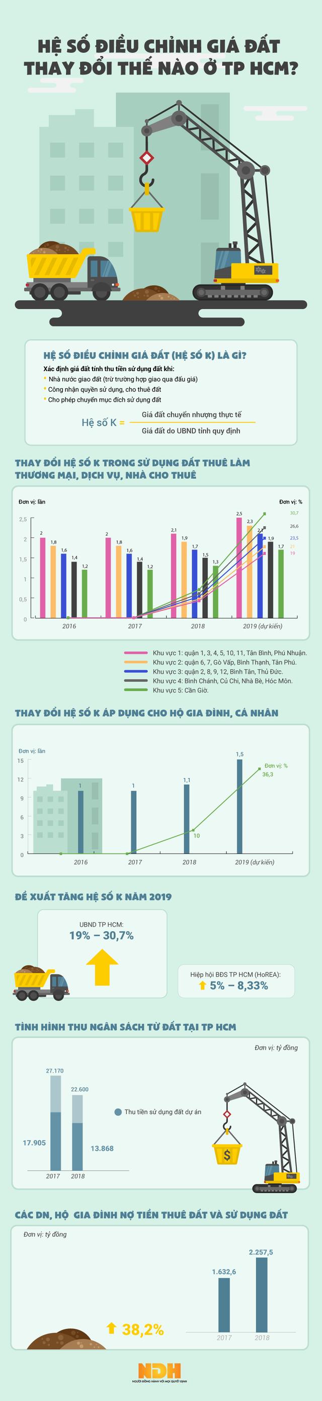 [Infographic] Hệ số điều chỉnh giá đất thay đổi thế nào ở TP HCM? - Ảnh 1.