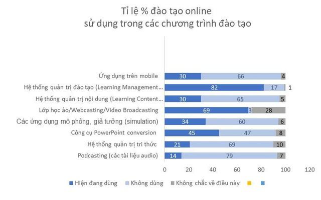 Đào tạo e-Learning, bắt đầu thế nào cho đúng? - Ảnh 1.
