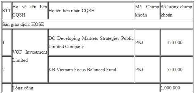 VOF Investment vừa chuyển nhượng 1 triệu cổ phiếu FPT và 1 triệu cổ phiếu PNJ - Ảnh 1.