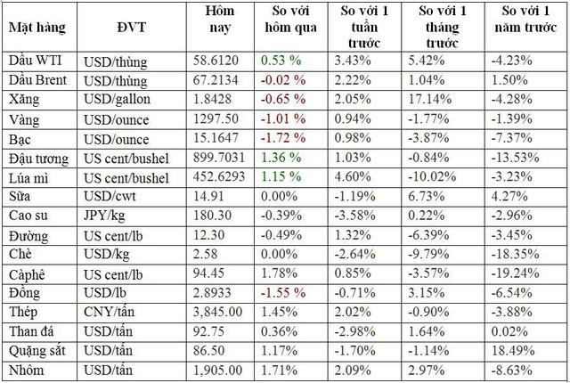 Thị trường ngày 15/3: Giá thép và cao su giảm, vàng lại xuống dưới 1.300 USD/ounce, dầu thô biến động thất thường - Ảnh 1.