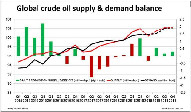 Thị trường ngày 16/3: Palađi lập đỉnh cao mới, giá dầu WTI lên cao nhất từ đầu năm - Ảnh 1.