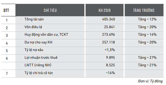 MBBank đặt mục tiêu lợi nhuận hợp nhất gần 10.000 tỷ trong năm 2019, dự kiến trả cổ tức tỷ lệ 14% - Ảnh 1.