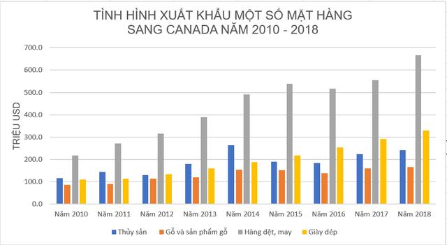 100% thủy sản, hơn 40% hàng dệt may Việt vào Canada được miễn thuế ngay nhờ CPTPP - Ảnh 2.