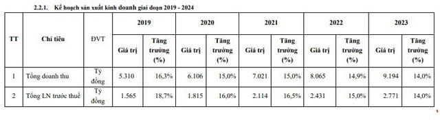 Vicostone (VCS) đặt kế hoạch lãi trước thuế 1.565 tỷ đồng, mục tiêu nội địa hóa 95% nguyên liệu năm 2019 - Ảnh 2.
