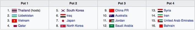 U23 Việt Nam đối diện bảng đấu siêu khó ở VCK U23 châu Á 2020 - Ảnh 1.