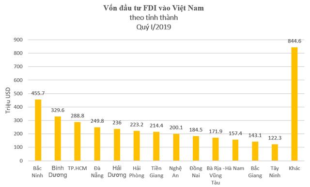 Bắc Ninh thu hút vốn FDI cấp mới lớn nhất cả nước quý I/2019 - Ảnh 2.