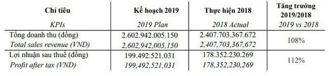 Sợi Thế Kỷ (STK) đặt mục tiêu lãi sau thuế 200 tỷ đồng năm 2019, tăng 12% so với năm 2018 - Ảnh 2.