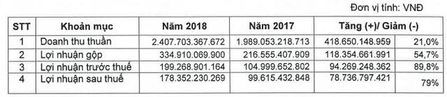 Sợi Thế Kỷ (STK) đặt mục tiêu lãi sau thuế 200 tỷ đồng năm 2019, tăng 12% so với năm 2018 - Ảnh 1.