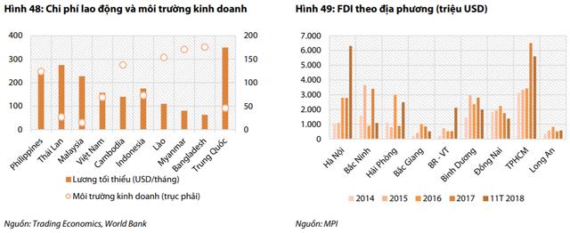 """Vốn FDI đổ mạnh vào Việt Nam, cổ phiếu hạ tầng khu công nghiệp tăng """"phi mã"""" - Ảnh 3."""