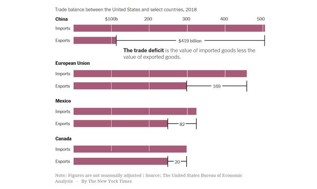 """New York Times: Mỹ """"thâm hụt kép"""" cả thương mại và ngân sách vì vòng luẩn quẩn mà Tổng thống Trump đã tạo ra với Trung Quốc - Ảnh 3."""