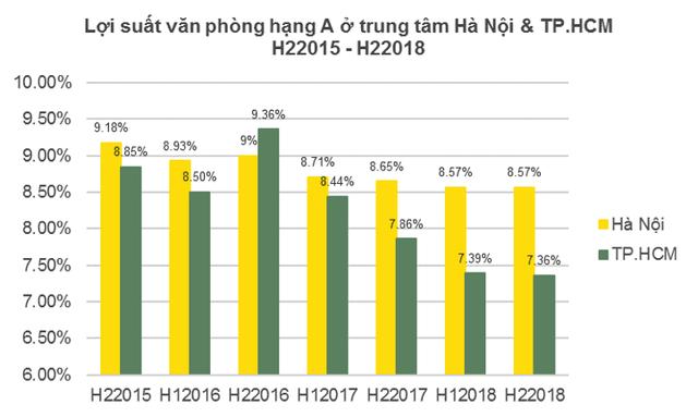 Bất động sản cho thuê này tại Hà Nội có lợi suất cao nhất thế giới - Ảnh 3.