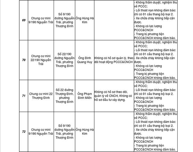 Đầu năm, Hà Nội công bố loạt công trình cao tầng vi phạm PCCC - Ảnh 2.