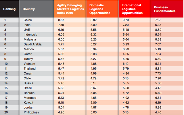 Vượt Thái Lan, Việt Nam lọt top 10 các quốc gia đứng đầu trong bảng xếp hạng logistics năm 2019 - Ảnh 1.