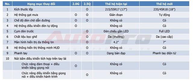 Rò rỉ thêm thông số Toyota Camry 2019 tại Việt Nam: Công nghệ an toàn chủ động tiên tiến số 1 phân khúc, vượt Mercedes-Benz C-Class - Ảnh 2.