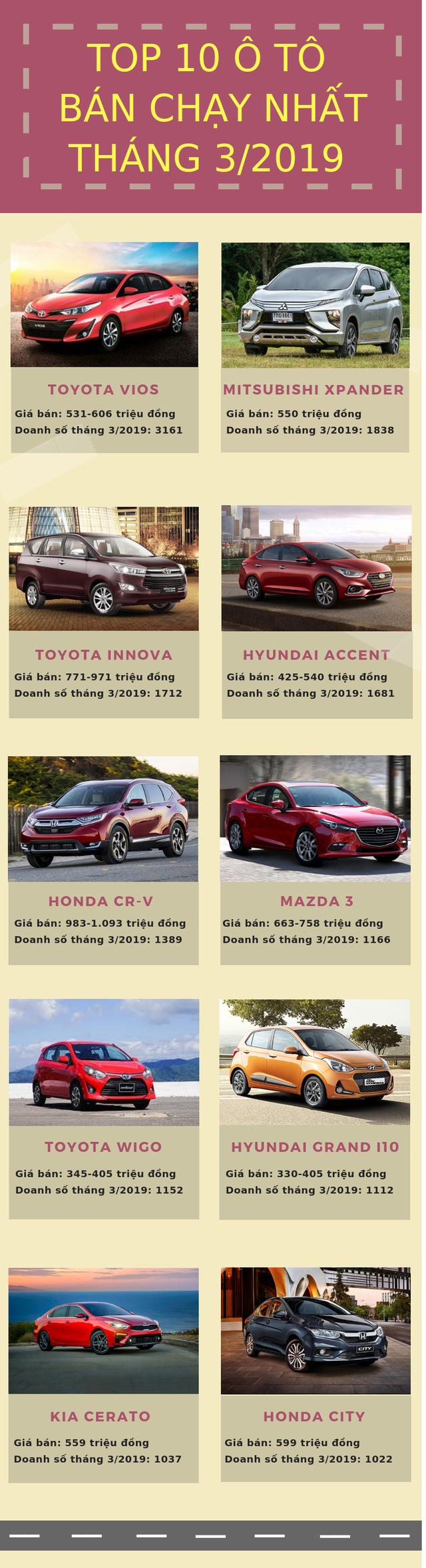 10 xe bán chạy nhất tháng 3/2019: Vua doanh số lấy lại ngôi vương, Mitsubishi Xpander quay trở lại bảng xếp hạng - Ảnh 1.