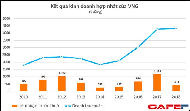 Định giá tăng vọt lên 2 tỷ USD nhưng lợi nhuận 2018 của VNG giảm tới 63%, gánh lỗ 430 tỷ từ Tiki và Zalo Pay - Ảnh 1.