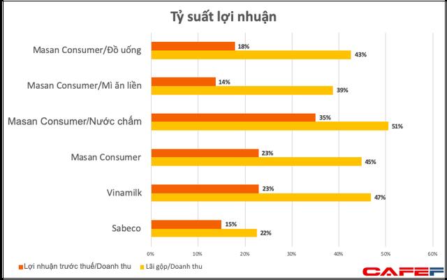 Tỷ suất lợi nhuận từ bán nước chấm của Masan cao hơn hẳn Vinamilk bán sữa hay Sabeco bán bia - Ảnh 2.