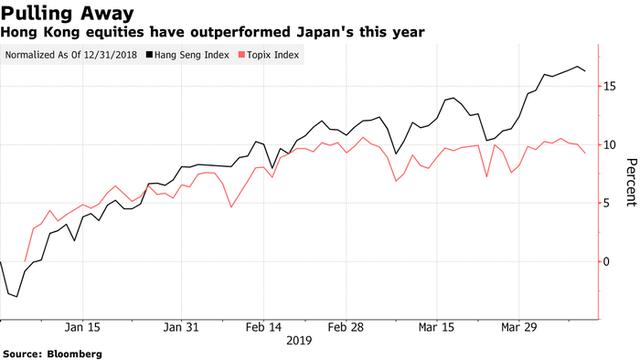 Vượt Nhật Bản, Hồng Kông thành thị trường chứng khoán lớn thứ ba thế giới - Ảnh 1.
