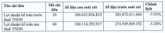 Vocarimex (VOC) điều chỉnh giảm 14 tỷ đồng lợi nhuận sau thuế sau kiểm toán - Ảnh 1.