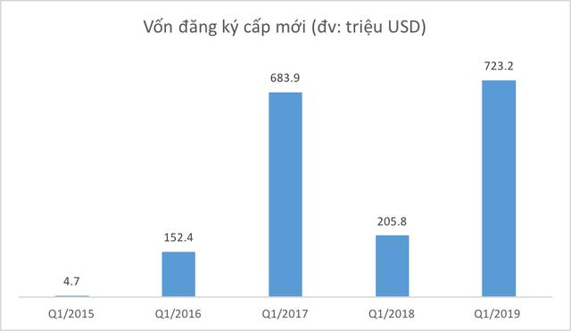 Những con số này có đang chứng minh hiện thực về xu hướng dòng vốn Trung Quốc ào ạt dịch chuyển sang Việt Nam? - Ảnh 2.