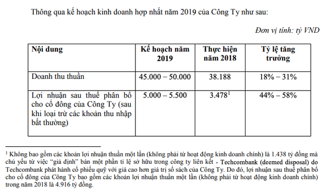 Masan Group: Mục tiêu lãi ròng 5.000-5.500 tỷ đồng, sẽ trình bày vụ việc tương ớt Chin-su với cổ đông - Ảnh 1.