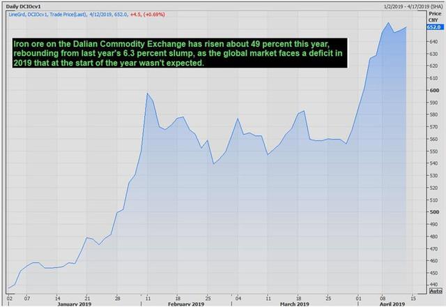 Thị trường ngày 13/4: Giá dầu, cao su, trái cây, kim loại đều tăng - Ảnh 1.