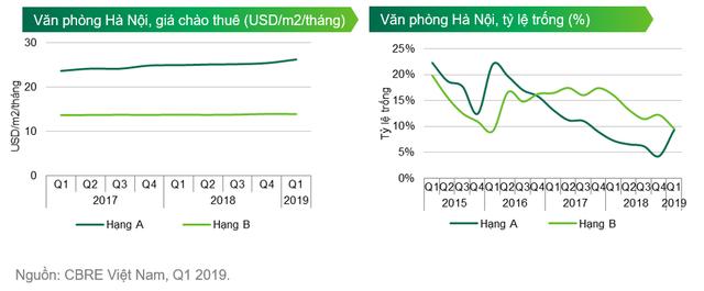 Nhu cầu tăng cao, giá thuê văn phòng tại Hà Nội tiếp tục tăng - Ảnh 1.