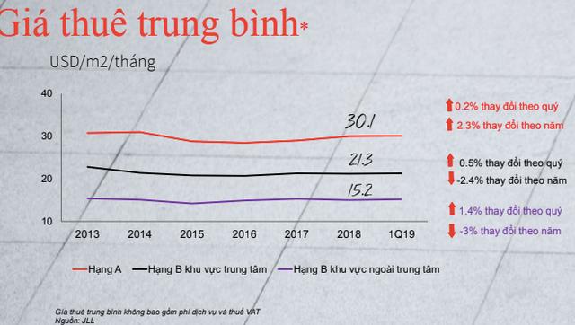 Nhu cầu tăng cao, giá thuê văn phòng tại Hà Nội tiếp tục tăng - Ảnh 2.