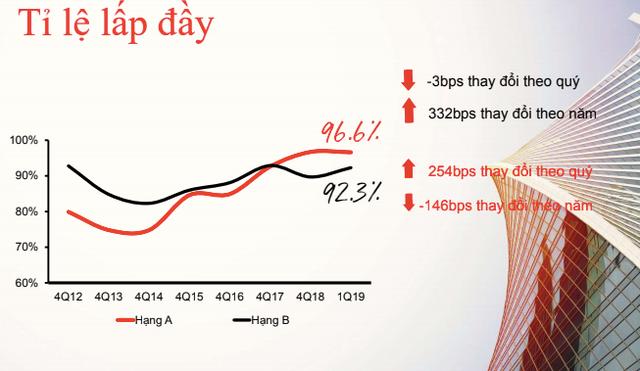Nhu cầu tăng cao, giá thuê văn phòng tại Hà Nội tiếp tục tăng - Ảnh 3.