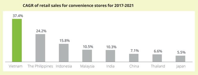 Thị trường cửa hàng tiện lợi Việt Nam tăng trưởng mạnh nhất Đông Nam Á, VinGroup bỏ xa 1 số tập đoàn nước ngoài - Ảnh 2.