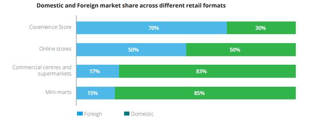 Thị trường cửa hàng tiện lợi Việt Nam tăng trưởng mạnh nhất Đông Nam Á, VinGroup bỏ xa 1 số tập đoàn nước ngoài - Ảnh 1.