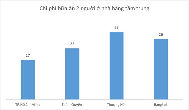 So găng chi phí sống của TP. Hồ Chí Minh với thành phố lớn khác trong khu vực: Dễ chịu hay ngộp thở? - Ảnh 3.