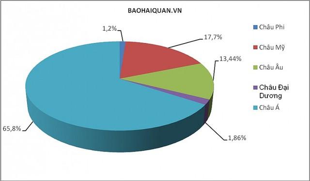 Quý I: Hơn 74 tỷ USD kim ngạch xuất nhập khẩu thuộc doanh nghiệp FDI - Ảnh 1.