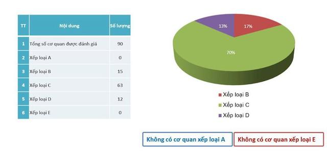 Gần 17% cơ quan nhà nước Việt Nam đã triển khai an toàn thông tin ở mức khá - Ảnh 2.