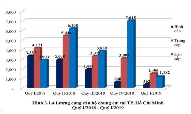 Infographic: Toàn cảnh bức tranh thị trường bất động sản nhà ở 3 tháng đầu năm tại Hà Nội và TP.HCM - Ảnh 2.