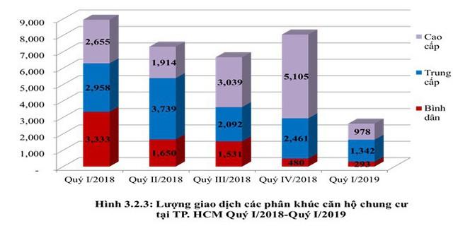Infographic: Toàn cảnh bức tranh thị trường bất động sản nhà ở 3 tháng đầu năm tại Hà Nội và TP.HCM - Ảnh 3.