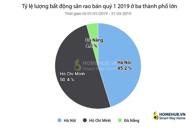 Infographic: Toàn cảnh bức tranh thị trường bất động sản nhà ở 3 tháng đầu năm tại Hà Nội và TP.HCM - Ảnh 5.