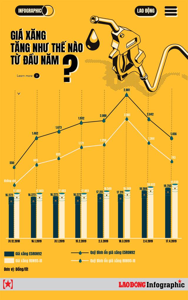 Inforgraphic: Giá xăng tăng như thế nào từ đầu năm? - Ảnh 1.